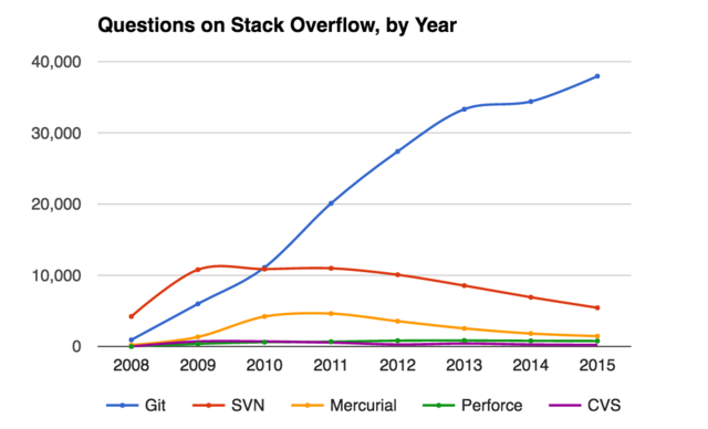 Stack Overflow Trend Report